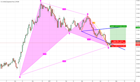 USDJPY: Will there be a USDJPY Wave Reversal