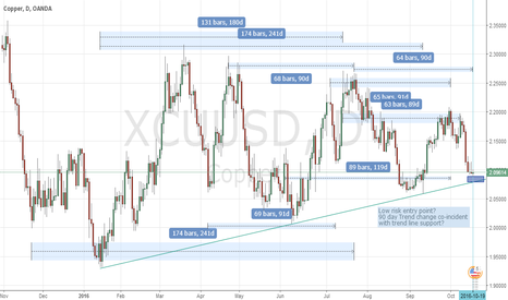 XCUUSD: Copper Long?