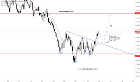 GBPUSD: Pound is firing up???