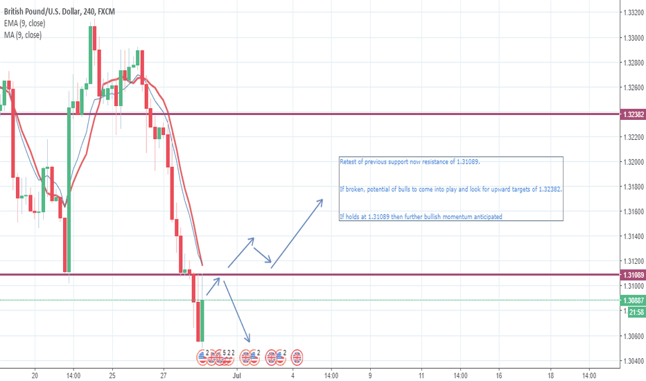 GBPUSD: GBPUSD next 24 Hour Potential Playouts