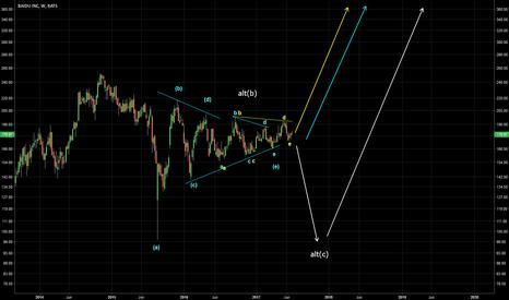 BIDU: a triangle?