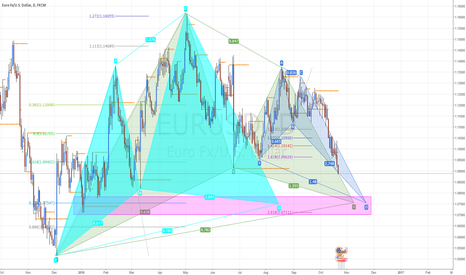 EURUSD: #EURUSD 3 Harmonic Patterns Completing in Same Area