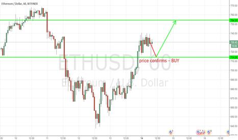 ETHUSD: ETHUSD - 1H - buy on dip