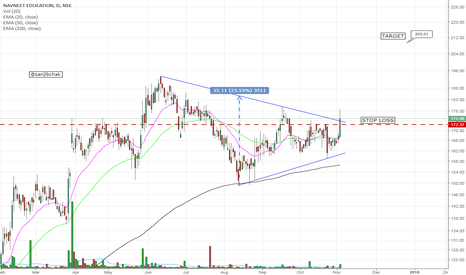 NAVNETEDUL: Symmetrical Triangle breakout