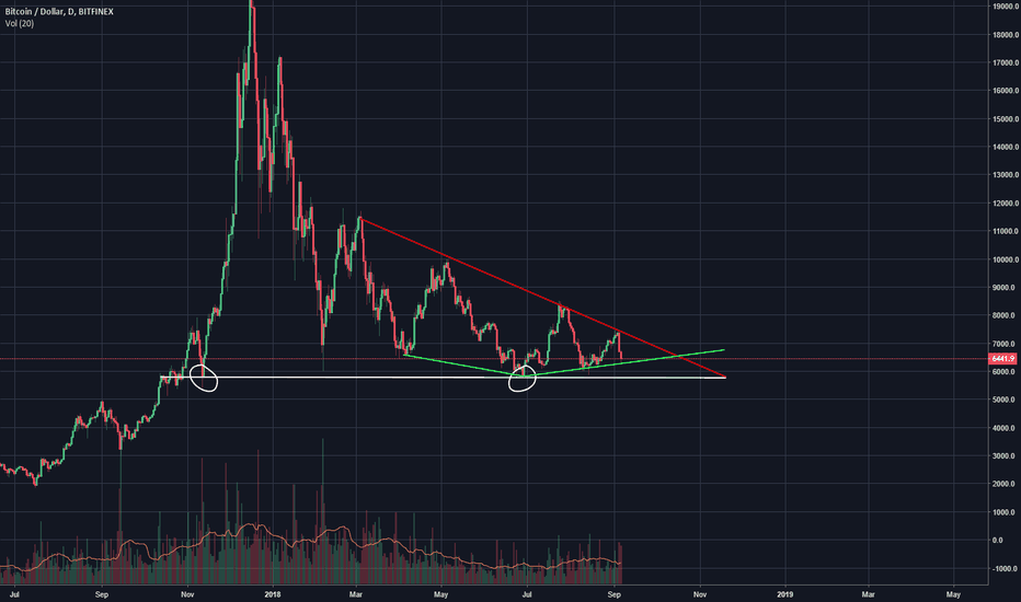 BTCUSD: BTC Bottom in? Stuck in descending trend but making higher lows