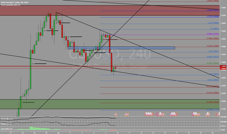 GBPUSD: Selling opportunity at blue area