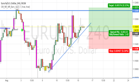 EURUSD: Pin bar fake out