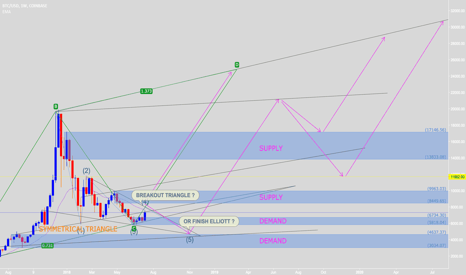 BTCUSD: Waiting to breakout symmetrical triangle or finish Elliott Wave