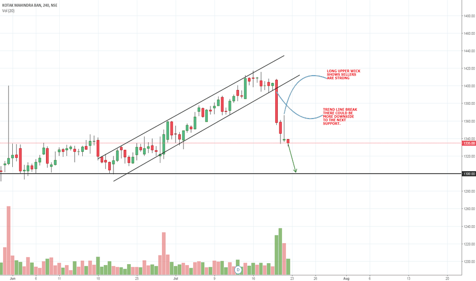 KOTAKBANK: PRICE BROKE THE CHANNEL / TRENDLINE & SELLERS ARE STRONG