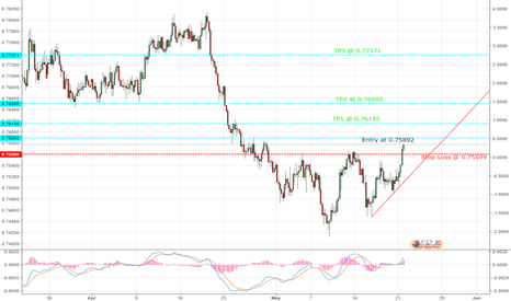 AUDUSD: Is AUDUSD heading to the sky after last week's strength in AUD?