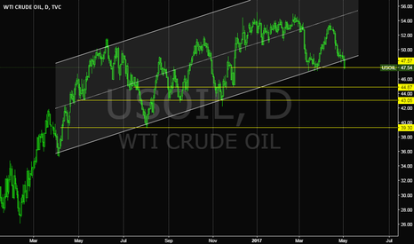 USOIL: The price is breaking down the down-trend channel