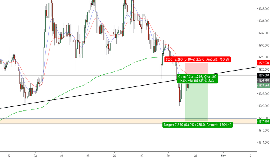 XAUUSD: XAU/USD *SHORT*