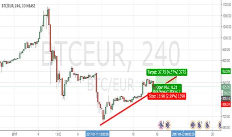 BTCEUR: Bitcoin Eur