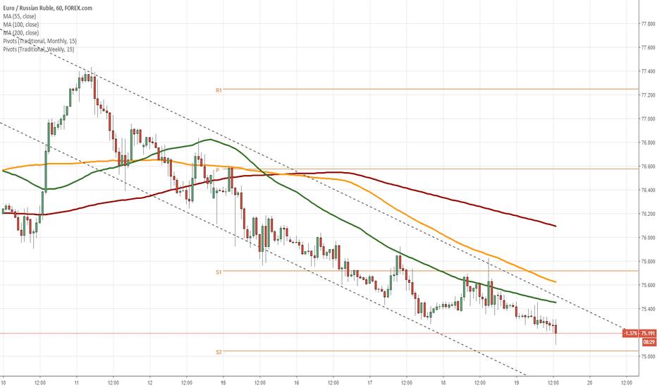 EURRUB: EUR/RUB 1H Chart: Downside potential likely