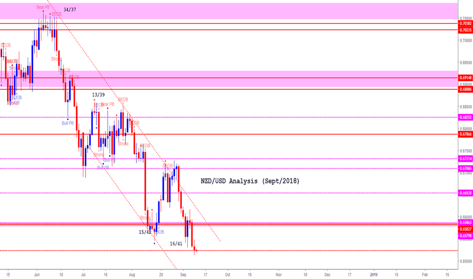 NZDUSD: NZD/USD (Sept 18) (*Bear still have an upper hand)