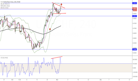 USDCHF: Hidden Bearish Divergence