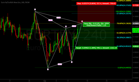EURTRY: Eur/Try GARTLEY Pattern SHORT