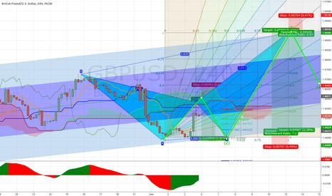 GBPUSD: GBPUSD 4H Chart Analysis