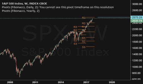 SPX: S&P 500 near top.