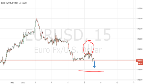 EURUSD: eurusd bearz yall done or yall finished?