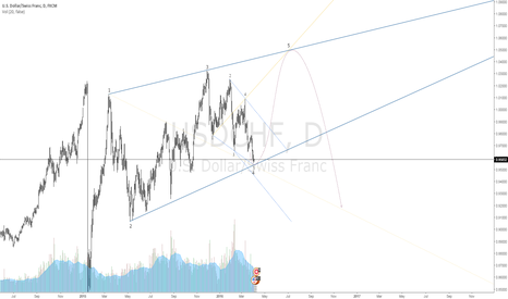 USDCHF: $USDCHF Smaller Geo Completes Engulfing Wolfe Wave