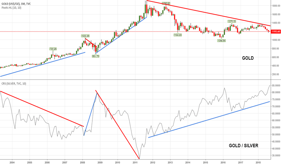 GOLD: Since 2003 $GLD $SLV have had 2 bull & 2 bear waves