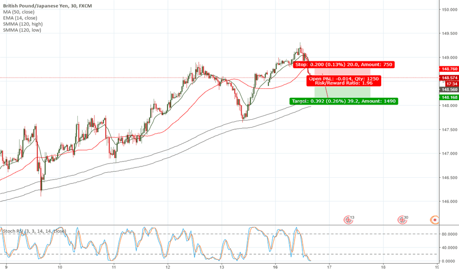 GBPJPY: GJ POSSIBLE BOUNCE BACK TO 50 EMA ON 4H CANDLE