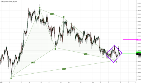 EURCHF: Gartley with Diamond