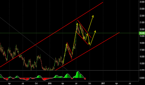 XAGUSD: Looking for an upside move