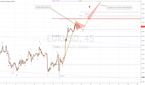 EURUSD: Euro Elliott wave count
