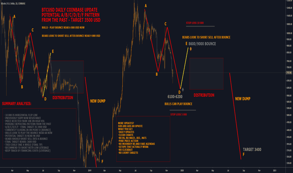 Xbtcusd Tradingview