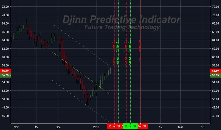 C: C (Citigroup, Inc.)  FUTURE H/L daily price swing dates