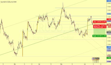EURUSD: Break of mini 5M rank - 3/1 Ratio - Short trade