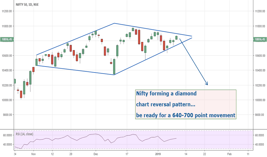 NIFTY: Nifty A diamond in the making ready for a 640-700 point movement