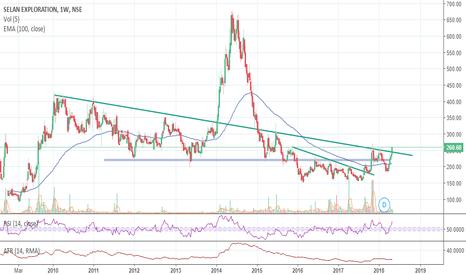 SELAN: Selan has given long term trend line breakout... trail wid HH/HL