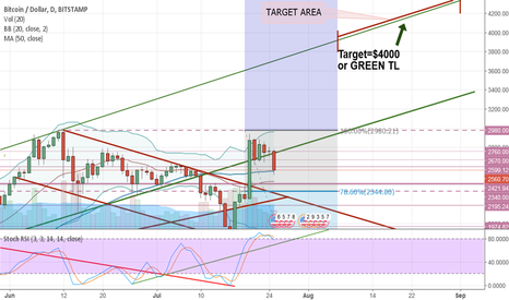 BTCUSD: Stopped out! A drop out of bull channel. New entry prices.