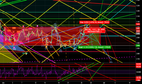 NATGASUSD: in a range sell the break of trend line to complete a wave 5