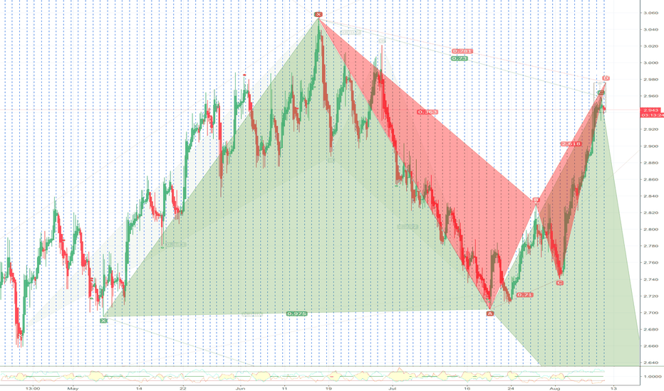 NG1!: finishing a Bearish Bat and a Bullish Deep Crab pattern point C