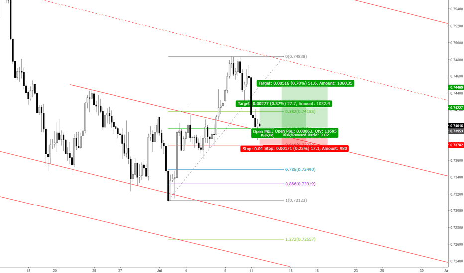 AUDUSD: AUDUSD: Buy Opportunity at Support