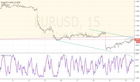 EURUSD: #CHANNEL SELLING AND #DIVERGENCE TIME IN $EURUSD? #HALO