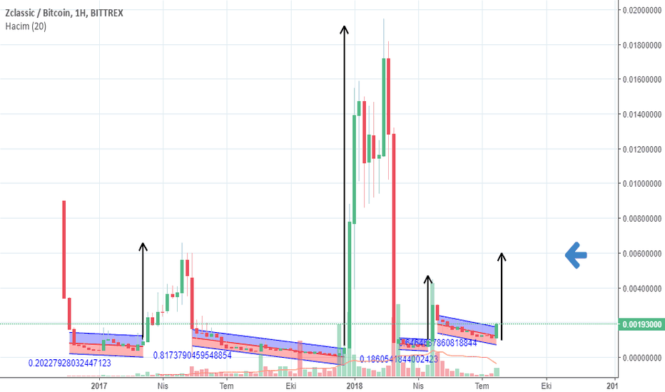 ZCLBTC: $zcl in agust target analyze