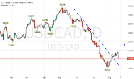 USDCAD: So, your loonie is getting stronger & Oil got smoked today?