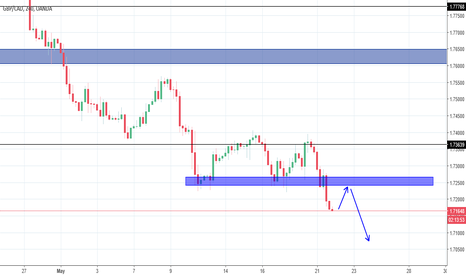 GBPCAD: GBPCAD: Wait for retest before selling.