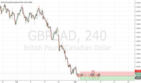 GBPCAD: Long Cad