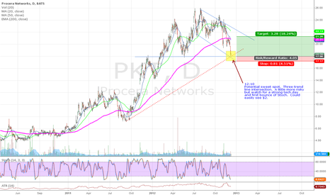 PKT: PKT Sweet Spot Daily Long