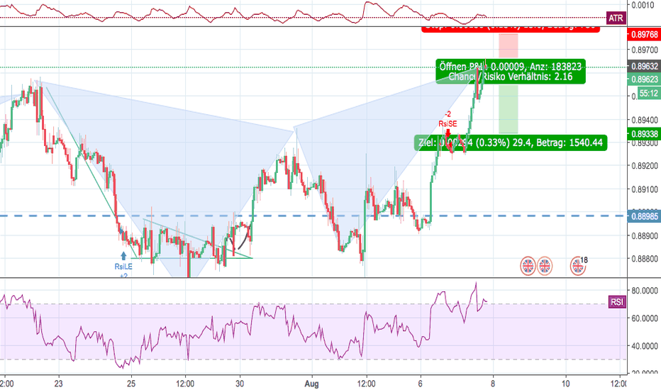 EURGBP: Butterfly Harmonisches Muster EURGBP 1h
