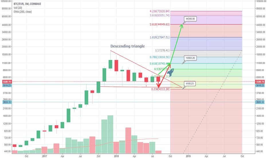 BTCEUR: BTCEUR-Super bullish on monthly chart