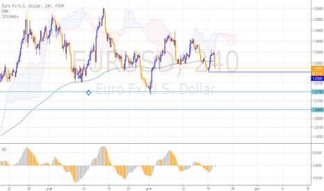 EURUSD: اليورو دولا تحت ضغط بيعي بسبب قرار الفائدة
