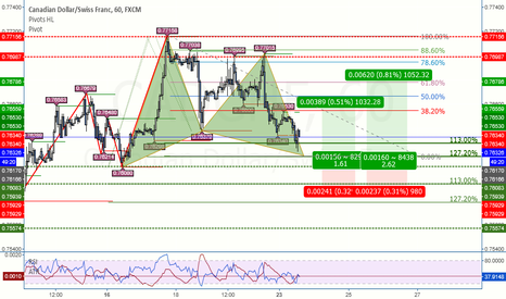 CADCHF: CADCHF Pattern GARTLEY rialzista su TF H1 in completamento