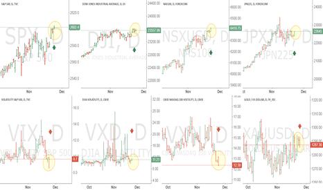 JPXJPY: XAUUSD still gold under perform stock market